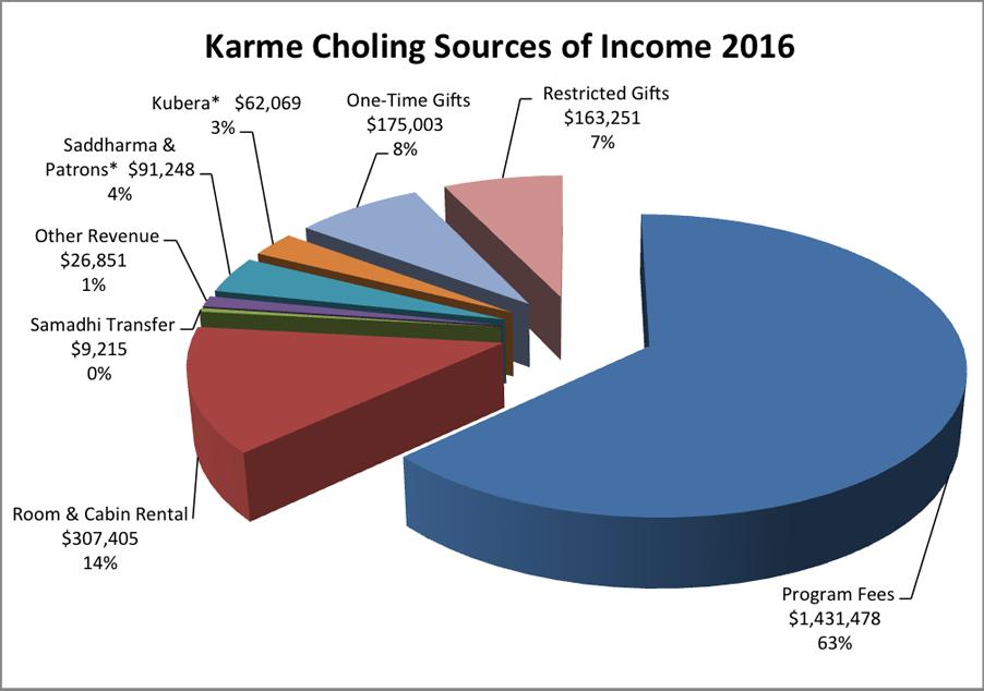 Karmê Chöling Sources of Income