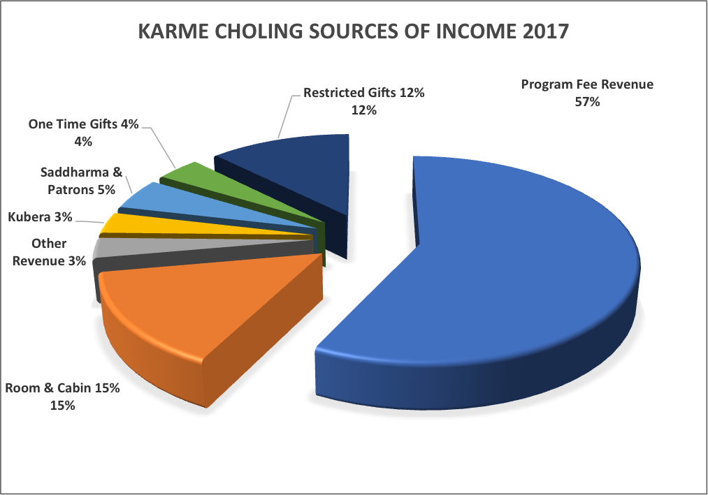 Karmê Chöling Sources of Income