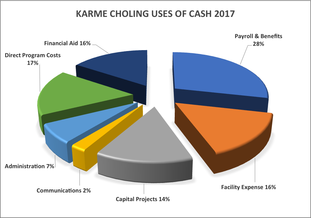 2016 Uses of Cash